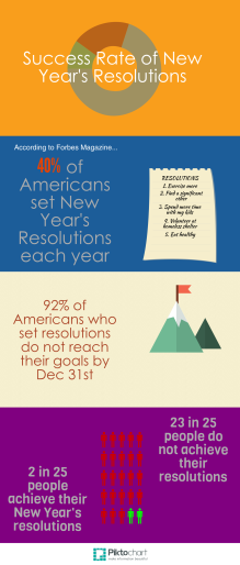 Success Rate of New Year's Resolutions